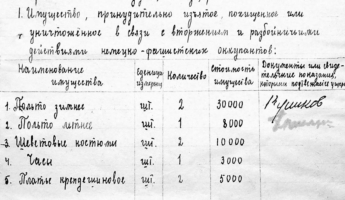 Архивы Чрезвычайной комиссии, где зафиксированы преступления нацистов в период оккупации Киева, впервые появятся онлайн